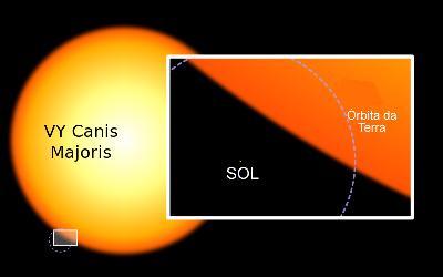 O sol possui dimensões miscrocópicas em comparação às grandes estrelas do universo