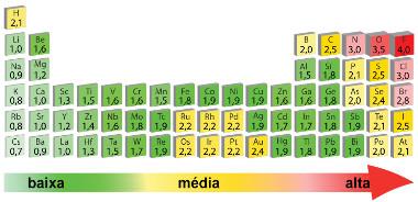 Valores de eletronegatividade dos elementos da Tabela Periódica segundo Linus Pauling