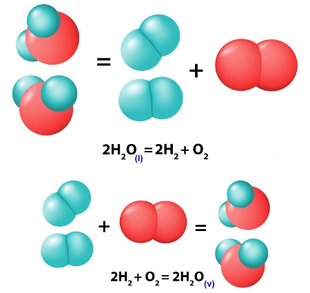 O ∆H de reações não elementares é calculado com a lei de Hess