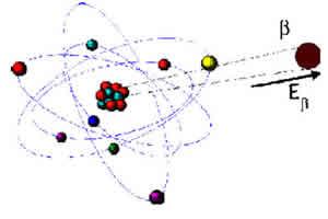 Emissão de partícula Beta