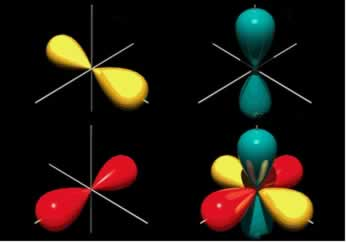 O modelo de orbitais para o subnível p é representado nas três orientações espaciais possíveis