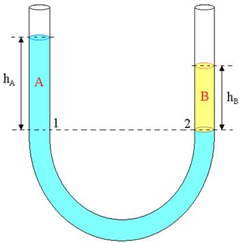 Líquidos não miscíveis, de densidades diferentes, ficam em equilíbrio em níveis diferentes