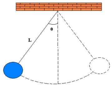 Oscilação do pêndulo simples