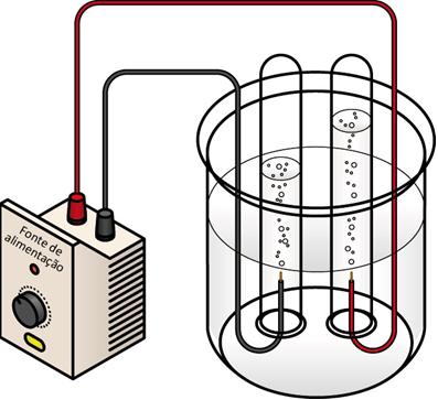 Eletrólise da água. No tubo à esquerda, há a formação de gás hidrogênio e, no tubo à direita, há a formação de gás oxigênio