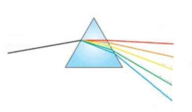 Nos prismas ocorrem duas refrações com desvio angular, uma em cada face