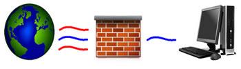 Um firewall impede a propagação de acessos nocivos por uma rede de computadores.