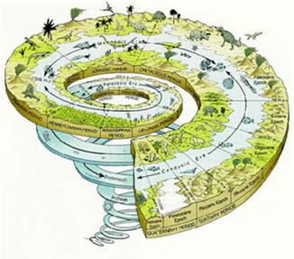 A escala geológica e as teorias segundo a especiação das espécies.