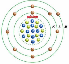 Modelo atômico de Bohr.
