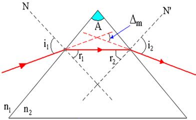Desvio da luz produzida por um prisma de secção triangular