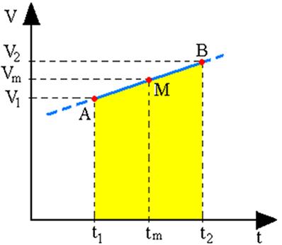 A velocidade escalar média representada no diagrama horário da velocidade em função do tempo