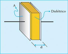 Material dielétrico colocado entre as placas de um capacitor.