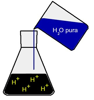 Adição de água pura em uma solução ácida