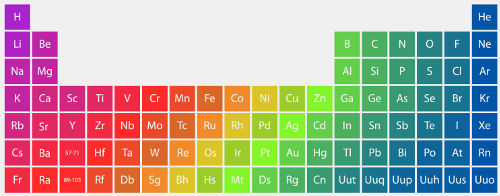 A Tabela Periódica resulta da organização dos elementos químicos