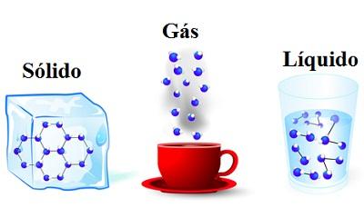 A água em seus três estados físicos: sólido, líquido e gasoso