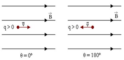 Carga lançada paralelamente às linhas do campo magnético
