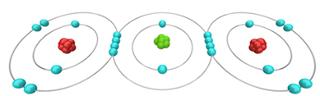 O dióxido de carbono é formado por ligações covalentes entre o carbono e dois átomos de oxigênio