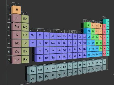 Períodos e Famílias da Tabela Periódica