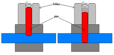 Válvula magnética usada para controlar o fluxo de líquidos ou gases