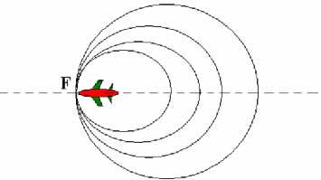 Avião se deslocando com a velocidade do som. As cristas das ondas tangenciam o mesmo ponto
