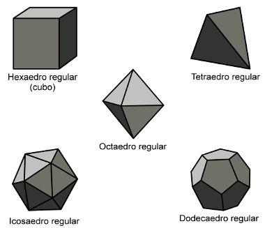 Cinco classes de poliedros regulares