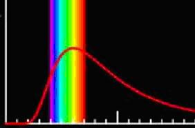 Espectro de um corpo quente em função da temperatura