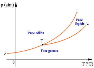 Diagrama de fases de uma sustância