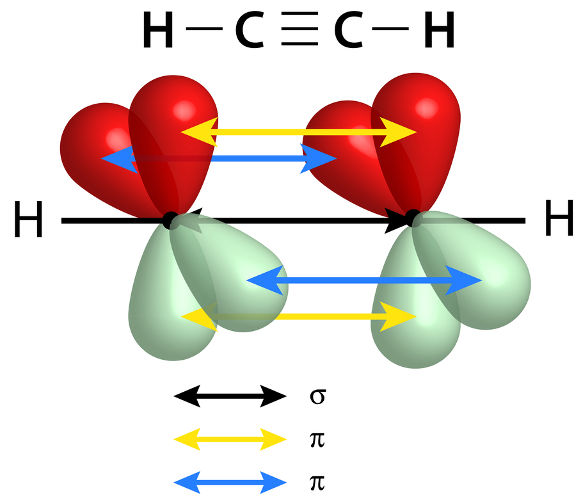Na molécula do etino (estrutura acima), ocorre o fenômeno da ressonância, haja vista que ela apresenta ligação pi