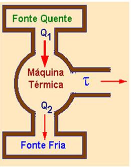 Máquinas térmicas cíclicas