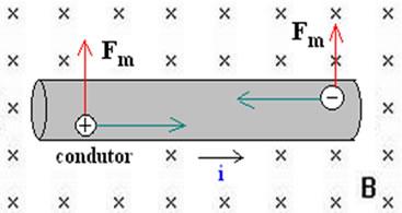 Fio colocado em um campo magnético: uma força de característica magnética atua sobre ele.