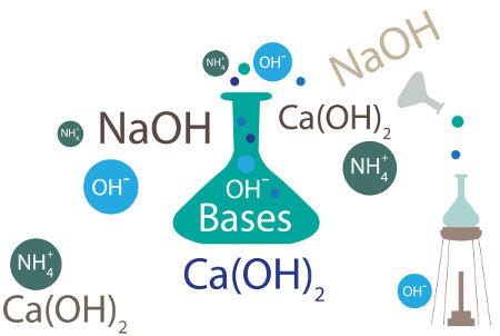 Representação dos íons de algumas bases dissociadas