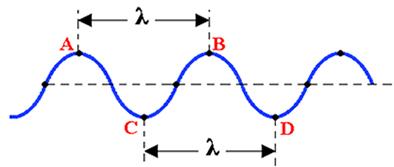 Ondas periódicas unidimensionais