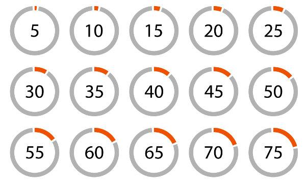 Progressão aritmética com razão 5% e primeiro elemento também 5%