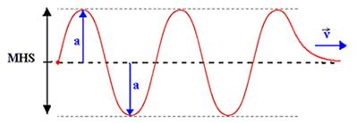 Velocidade e comprimento de onda