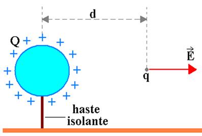 A carga Q é uma fonte de um campo elétrico e a carga q é a carga de prova colocada nesse campo