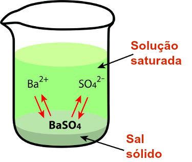 O cálculo do produto de solubilidade depende do equilíbrio de dissociação