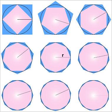 Polígonos inscritos e circunscritos na circunferência