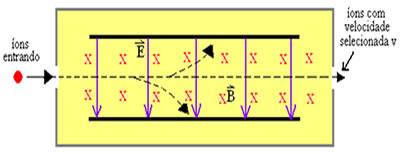 A figura mostra o esquema de um filtro de íons.