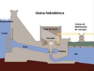 Funcionamento de uma usina hidrelétrica.