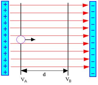 Carga elétrica em um campo elétrico uniforme