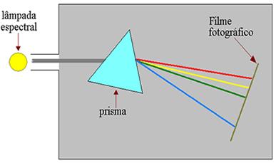 Esquema de um espectrômetro para determinar as frequências presentes na luz emitida por uma lâmpada espectral de hidrogênio