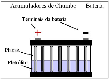 Esquema de Funcionamento da Bateria automotiva