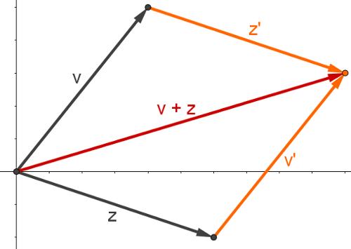 Representação geométrica da adição de números complexos