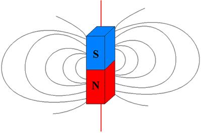Linhas do campo magnético de um ímã em forma de barra no plano de uma folha de papel.