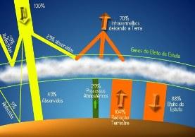 A maneira que desenvolve o processo do efeito estufa