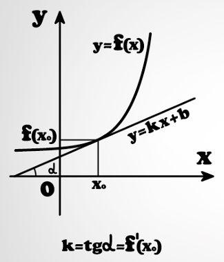 Ilustração da reta tangente, que pode ser encontrada por meio do cálculo de derivadas