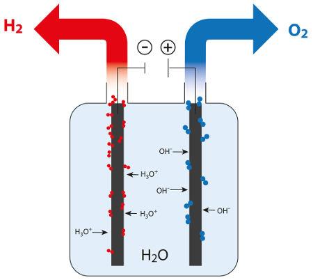 A eletrólise da água é um exemplo prático de reação de auto-oxidorredução