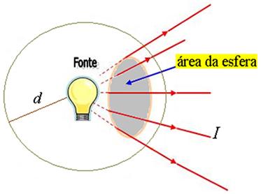 Quantidade de energia emitida pela luz que passa pela área sombreada (área da esfera)