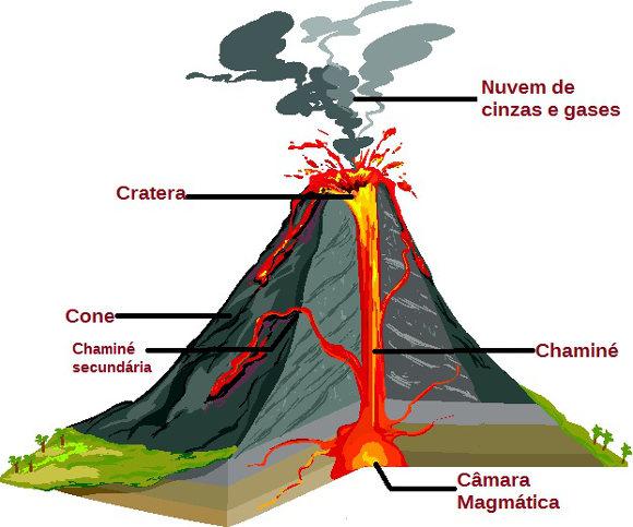 10 curiosidades sobre Vulcões