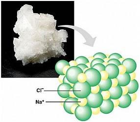 O sal, como todo composto iônico, apresenta-se na forma de um retículo cristalino