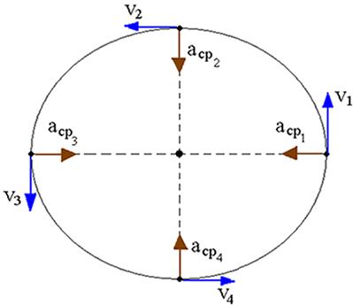 Variação da direção e o sentido da velocidade de uma partícula que descreve um movimento circular uniforme